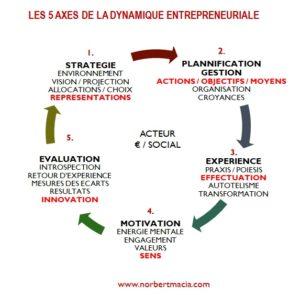 5 axes de la dynamique entrepreneuriale